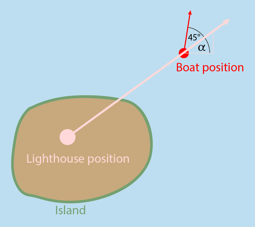 A scenario where the light ray from a lighthouse traces a drug boat