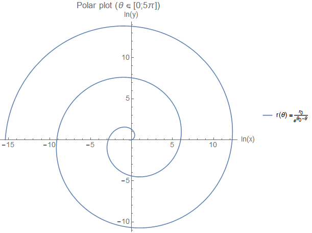 Polar plot of the boat function