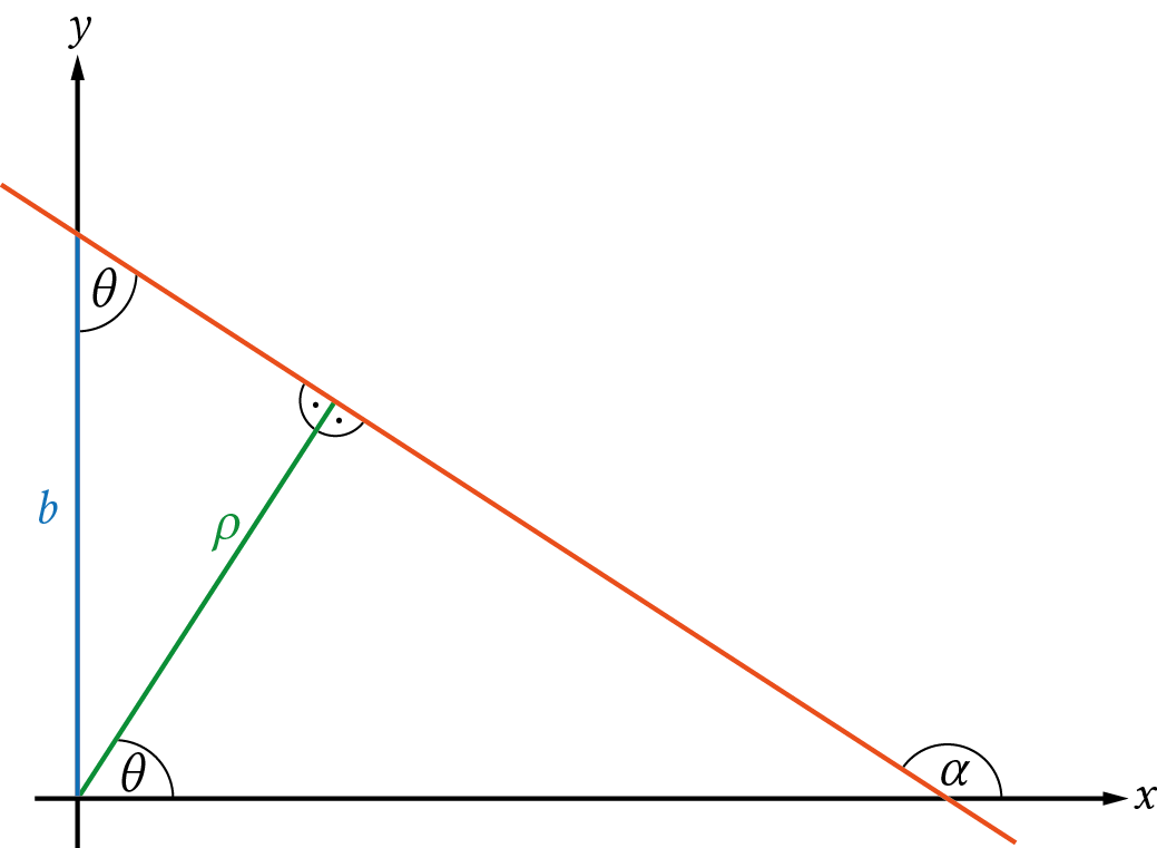 Illustration of the line polar coordinate system